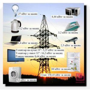 skolko-elektroenergii-v-chas-potreblyaet-kompyuter (1)