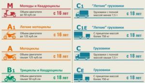 kakie-est-kategorii-voditelskix-prav-v-rossii