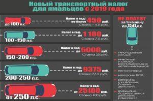 kakie-nalogovye-stavki-dejstvuyut-po-transportnomu-nalogu-po-regionam-v2019-godu1